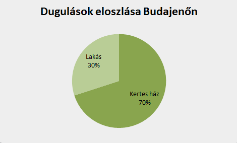 Dugulások eloszlása Budajenőn