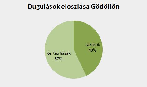 Dugulások eloszlása Gödöllőn
