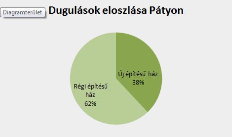 Dugulások eloszlása Pátyon