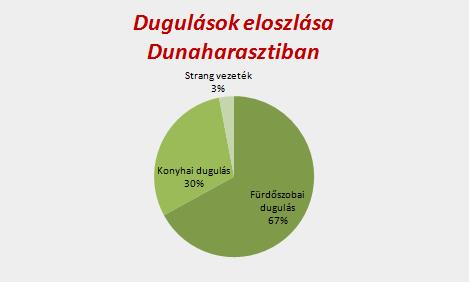 Dugulások eloszlása Dunaharasztiban