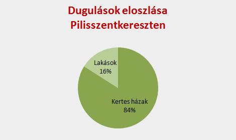 Dugulások eloszlása Pilisszentkereszten