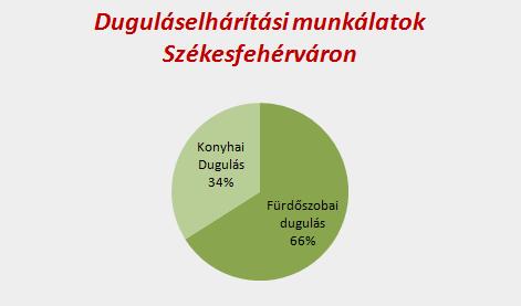 Dugulások eloszlása Székesfehérváron