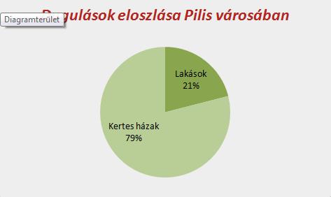 Dugulások eloszlása Pilis városában