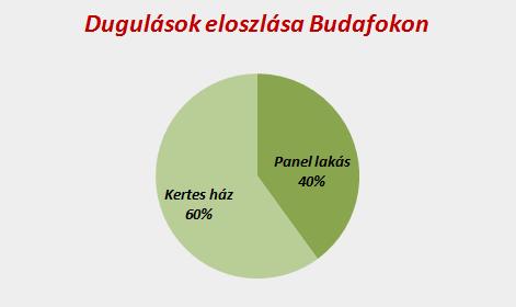 Dugulások eloszlása Budafokon