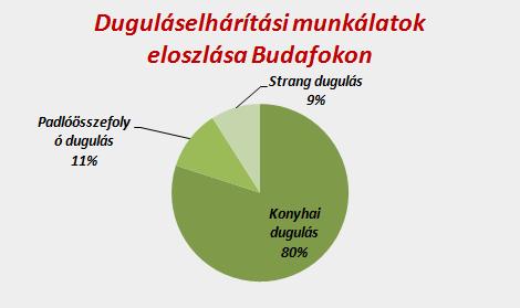 Duguláselhárítási munkálatok eloszlása Budafokon