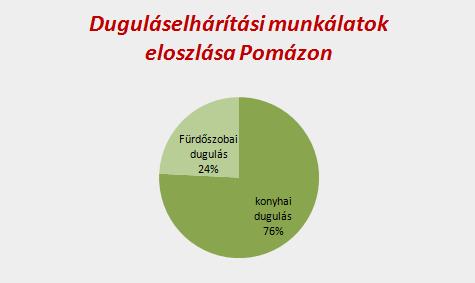 Duguláselhárítási munkálatok eloszlása Pomázon