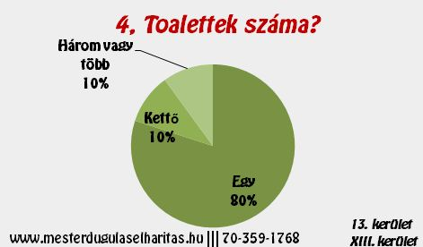 Duguláselhárítás 13. kerület: Toalettek száma?