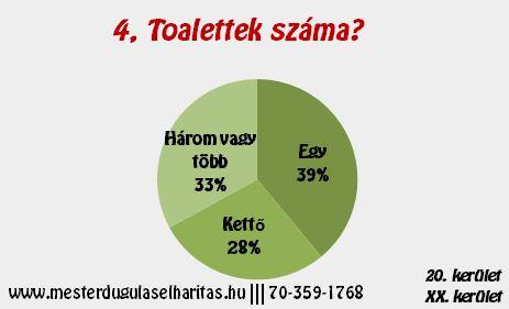 Duguláselhárítás Budapest 20. kerület: Toalettek száma?