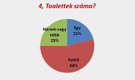 Duguláselhárítás XXII. kerület: Toalettek száma?