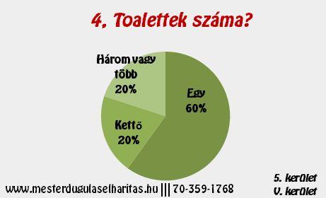 Duguláselhárítás 5. kerület: Toalettek száma?