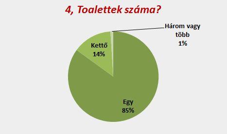 Duguláselhárítás Budapest 12. kerület: Toalettek száma?