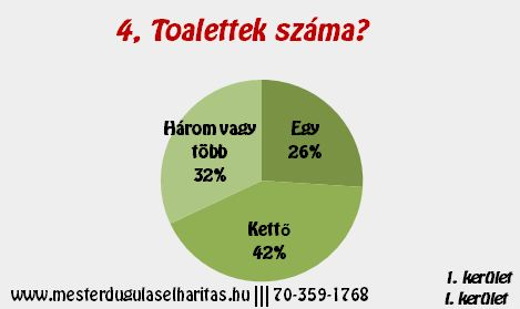 Duguláselhárítás Budapest 1. kerület: Toalettek száma?