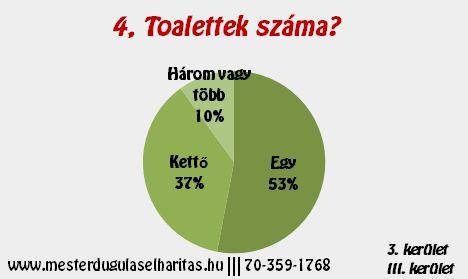 Duguláselhárítás 3. kerület: Toalettek száma?