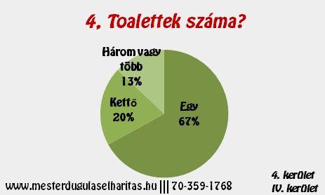 Duguláselhárítás 4. kerület: Toalettek száma?