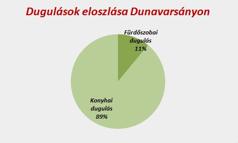 Dugulások Dunavarsányon