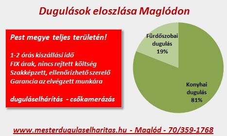 Dugulások eloszlása Maglód településen