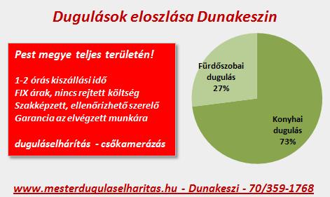 Dugulások eloszlása Dunakeszin