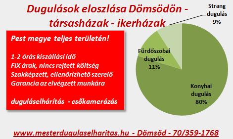 domsod-dugulasokeloszlasa1
