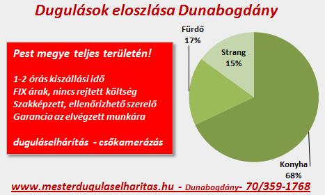 dunabogdany