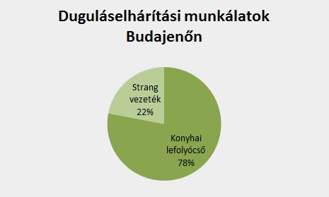 Duguláselhárítási munkálatok Budajenőn