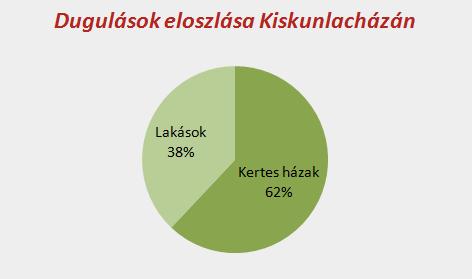 Dugulások eloszlása Kiskunlacházán