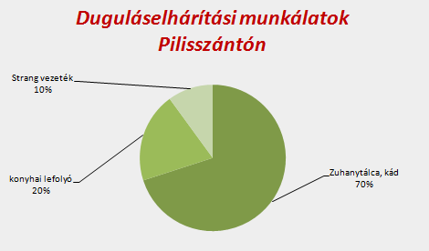 Duguláselhárítás Pilisszántón 2
