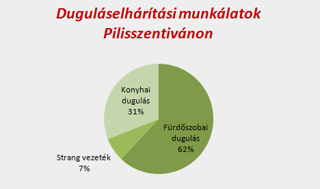 Duguláselhárítási munkálatok eloszlása Pilisszentivánon
