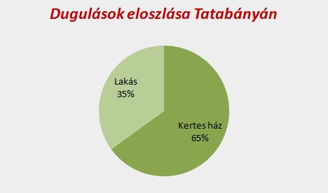 Dugulások eloszlása Tatabányán
