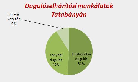Duguláselhárítási munkálatok eloszlása Tatabányán