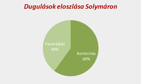 Dugulások eloszlása Solymáron