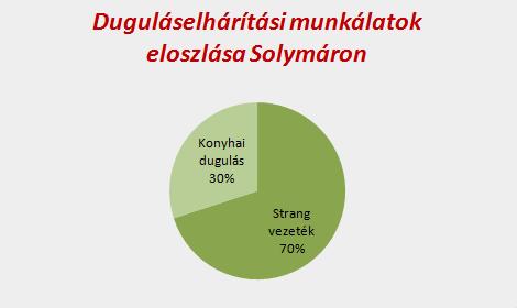 Duguláselhárítási munkálatok eloszlása Solymáron