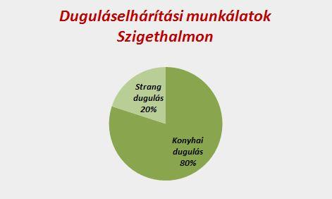Duguláselhárítási munkálatok eloszlása Szigethalmon
