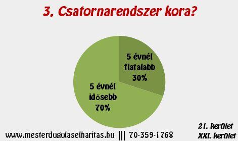 Duguláselhárítás Budapest 21. kerület: Csatornarendszer kora?