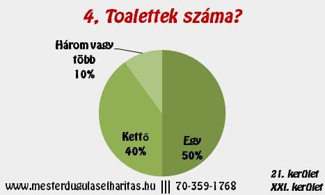 Duguláselhárítás Budapest 21. kerület: Toalettek fajtái?