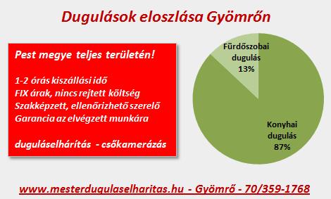 Dugulások eloszlása Gyömrő településen