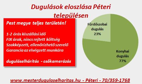 Dugulások eloszlása Péteri településen