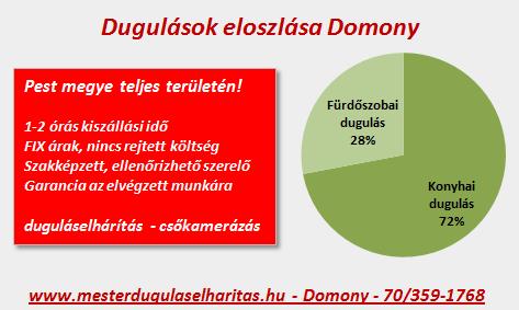 Dugulások eloszlása Domony településen