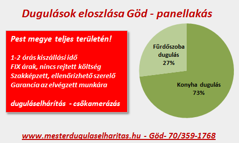 god-dugulaseloszlasa-panel